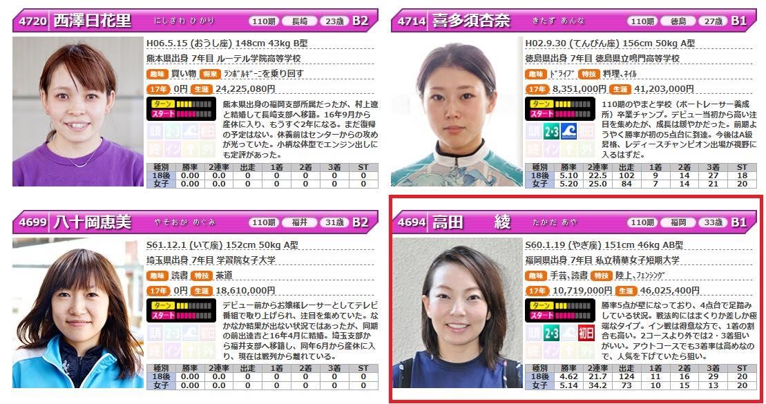高田綾選手という競艇選手(女子ボートレース)のかわいい写真画像や情報を知る前の基礎知識