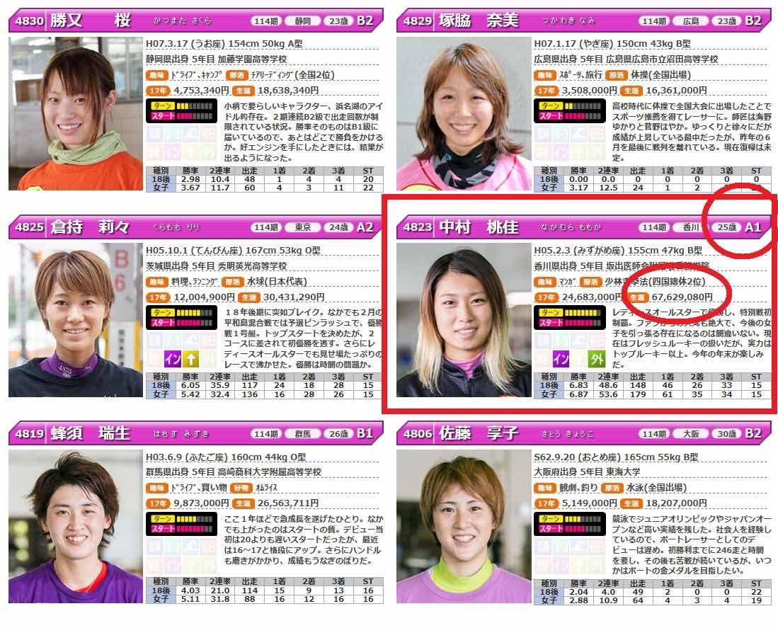 中村桃佳選手という競艇選手(ボートレーサー)の生涯獲得賞金の情報
