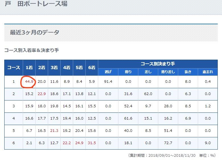 戸田競艇場の3ヶ月のデータも見ると1コースの勝率が高いのがわかる