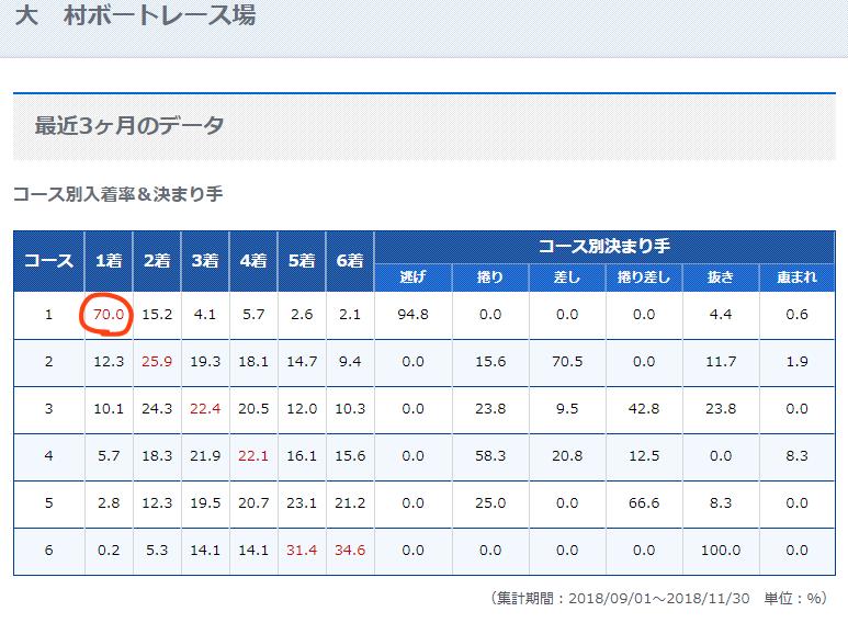 大村競艇場の3ヶ月のデータを見ると1コースの勝率が高いのがわかる