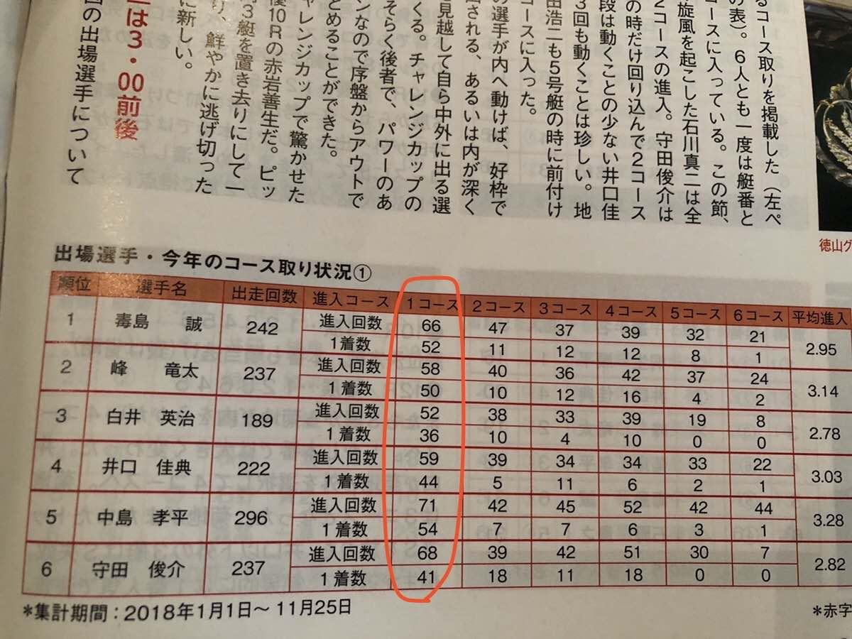 2018年競艇(ボートレース)におけるコース取り状況ランキング