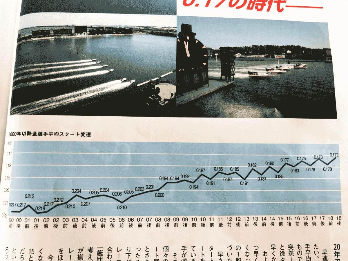 競艇ボートレースの全選手平均スタート返還図の画像が面白い