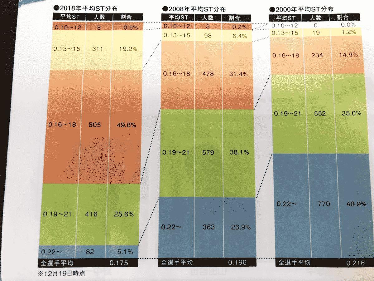 競艇ボートレースにおいてスタートの技術が上がっていることのわかる分布図