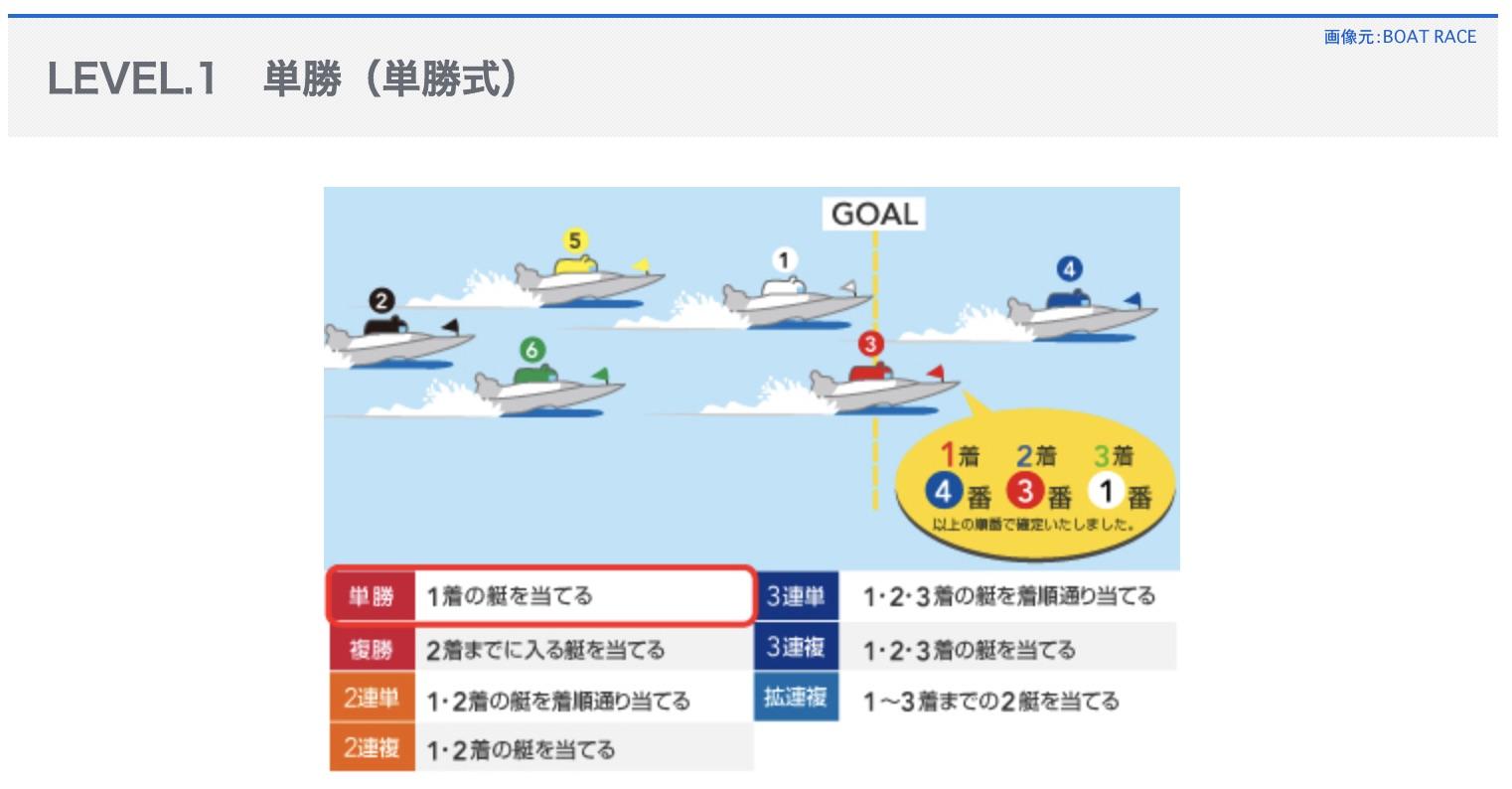 単勝式という競艇ボートレースの舟券の式別とは