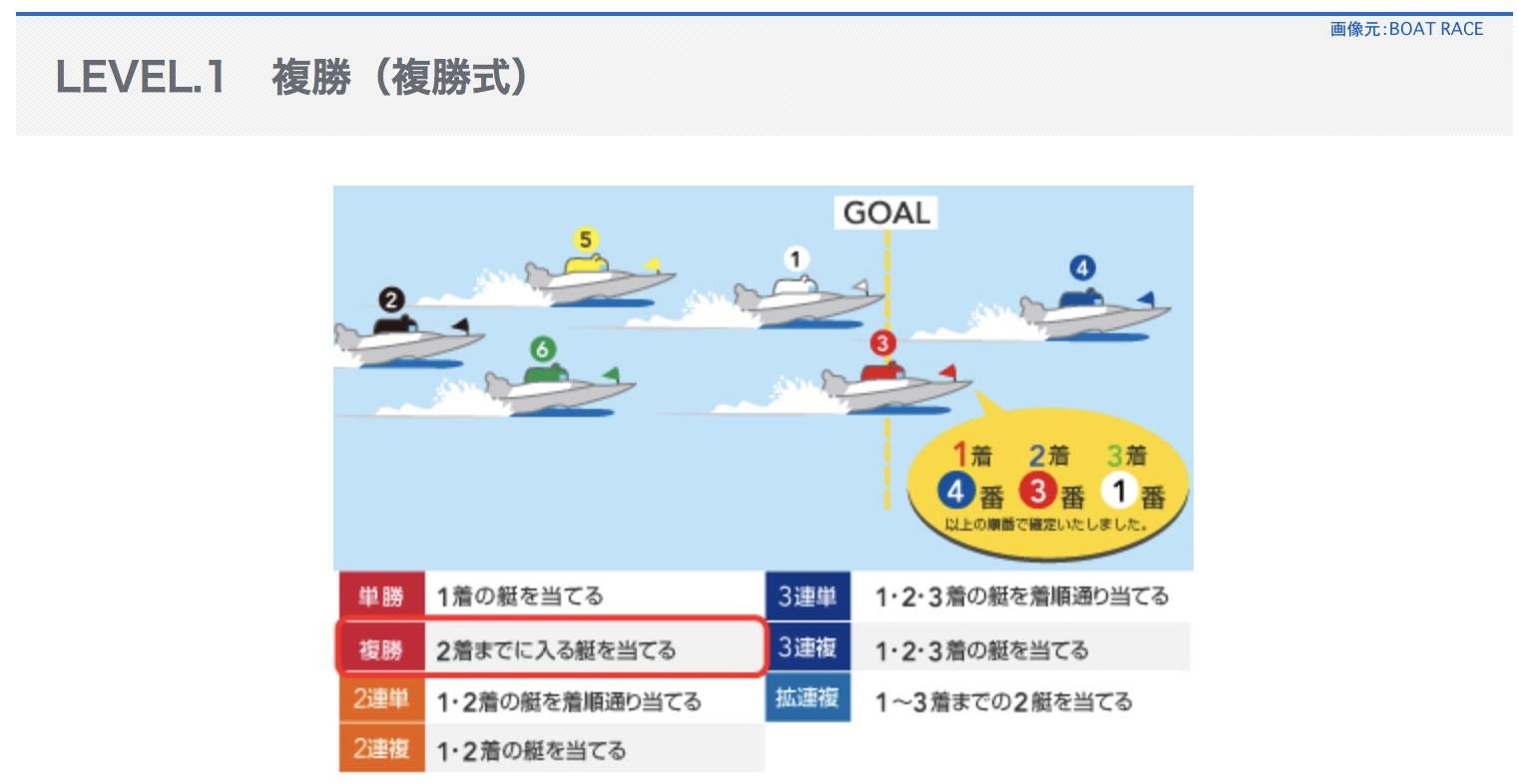 複勝式という競艇ボートレースの舟券の式別とは
