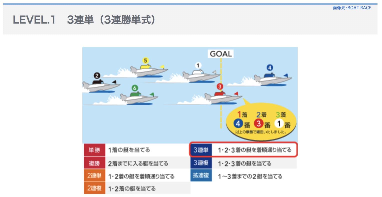 3連単という競艇ボートレースの舟券の式別とは