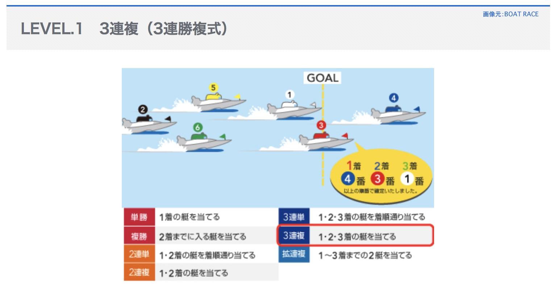3連複という競艇ボートレースの舟券の式別とは