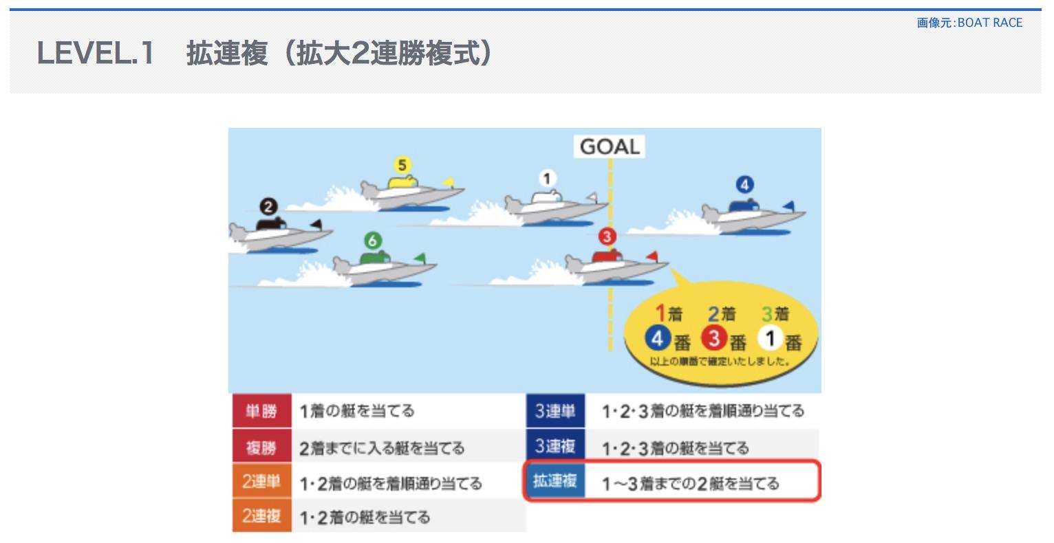 拡連複(ワイド)という競艇ボートレースの舟券の式別とは