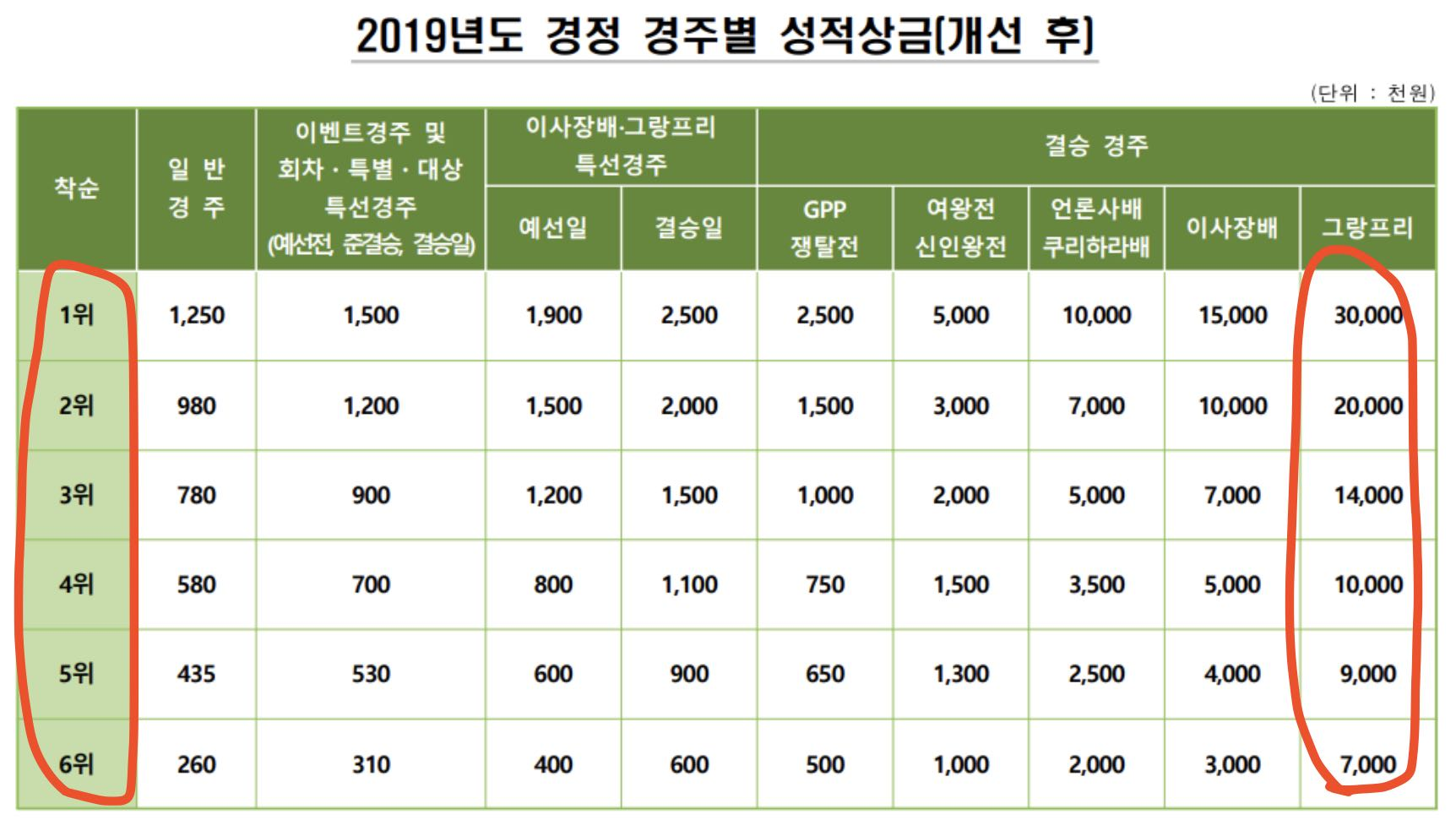 韓国競艇の2019年度補正レース別成績賞金表