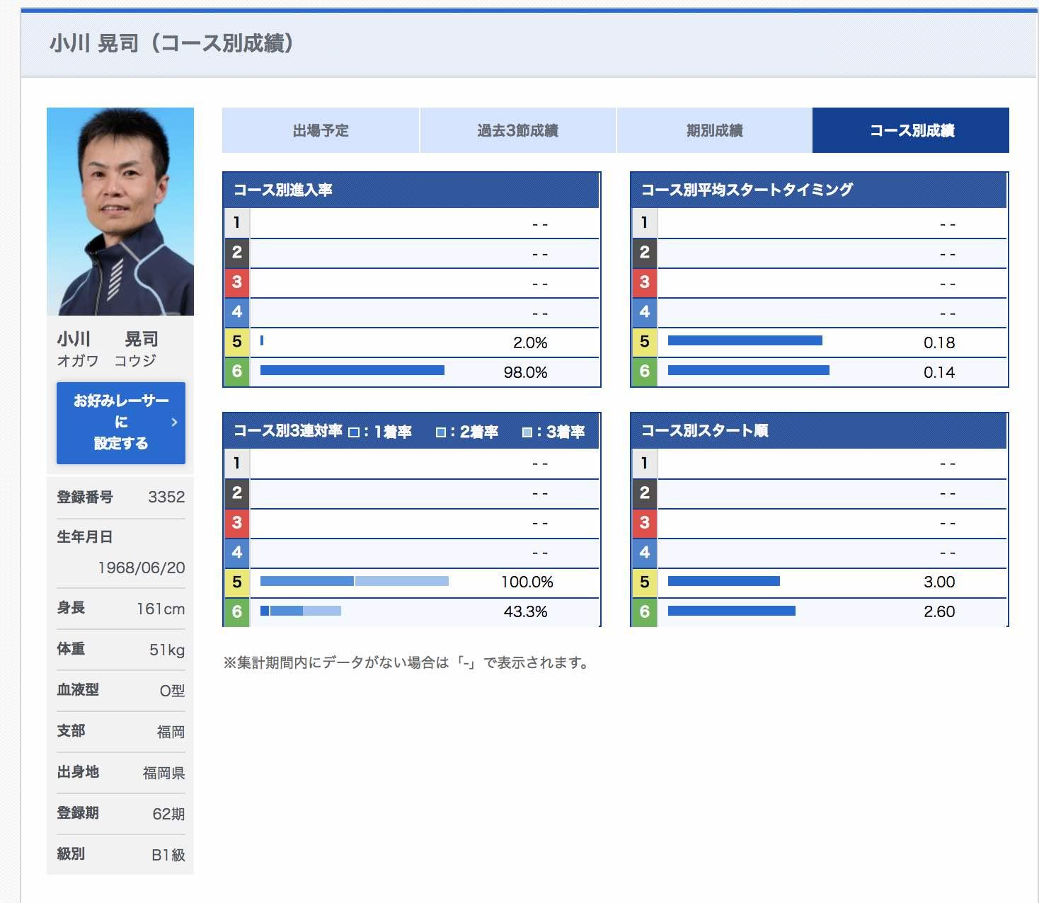 小川晃司という競艇選手はアウト専門ボートレーサーだ