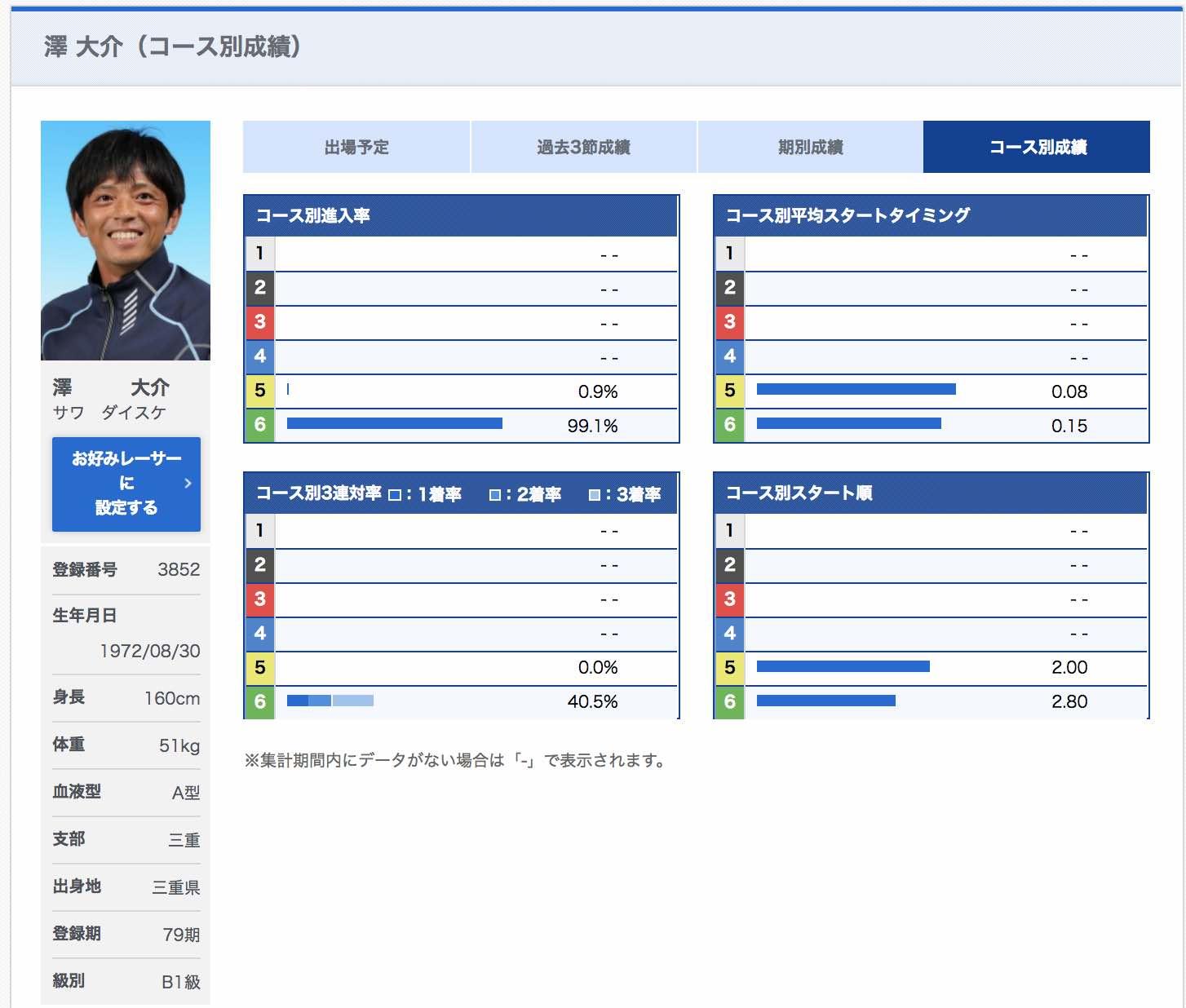 澤大介という競艇選手はアウト専門ボートレーサーだ
