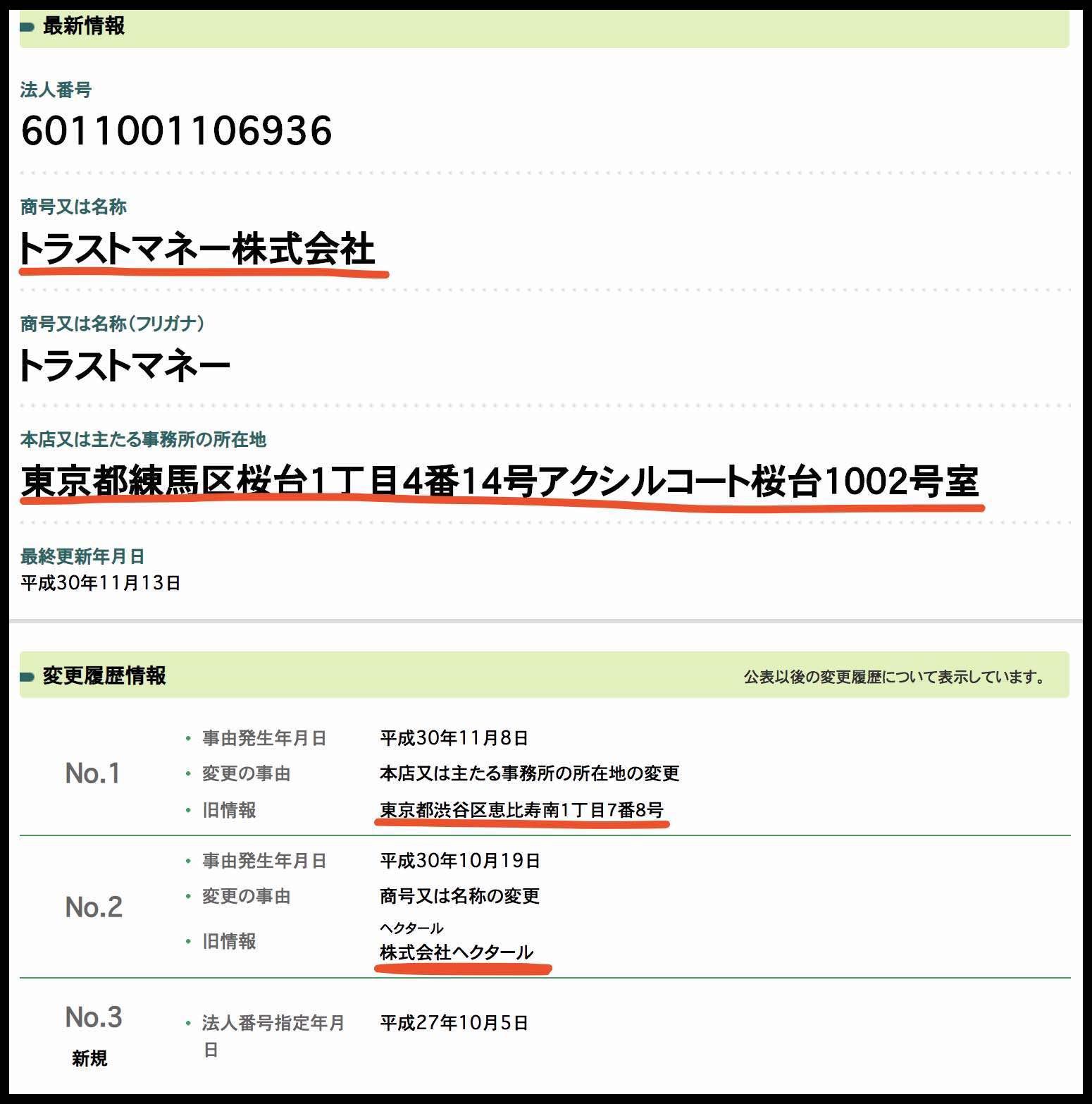 「パーフェクトボート」の運営会社「トラストマネー株式会社」の情報
