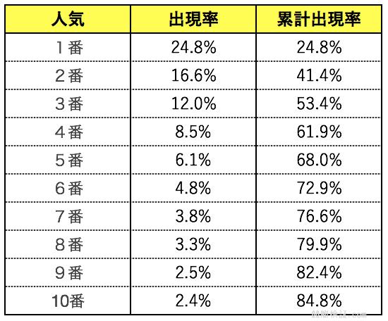 競艇ボートレースの人気別の出現率