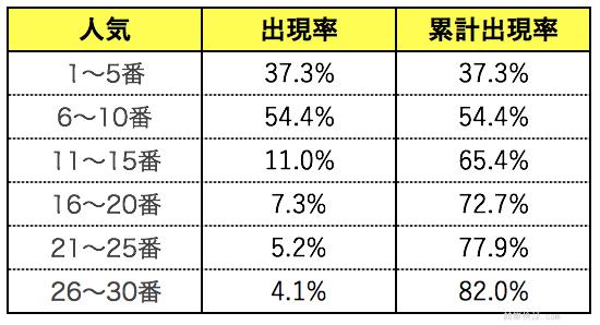 競艇ボートレースの5番人気ごとに区切って出現率