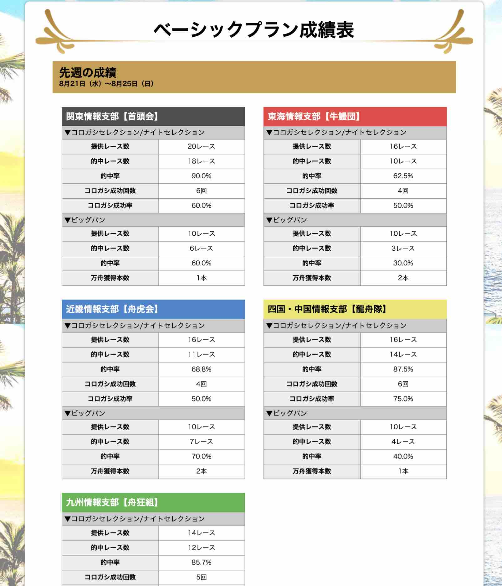 ボートキングダムという競艇予想サイトのベーシックプラン成績表という無料コンテンツ