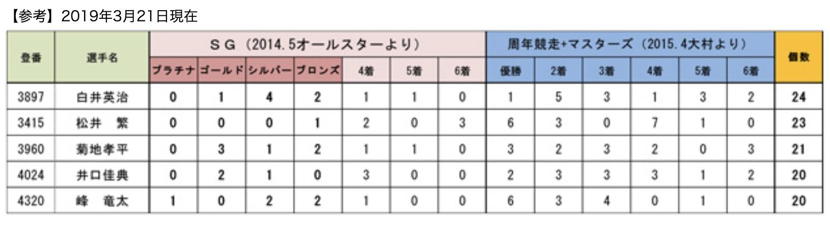 松井繁はまだゴールデンレーサー賞に届かない