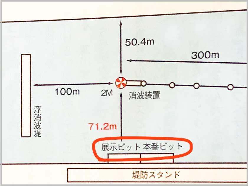 競艇ボートレースにおける琵琶湖、江戸川のピット位置