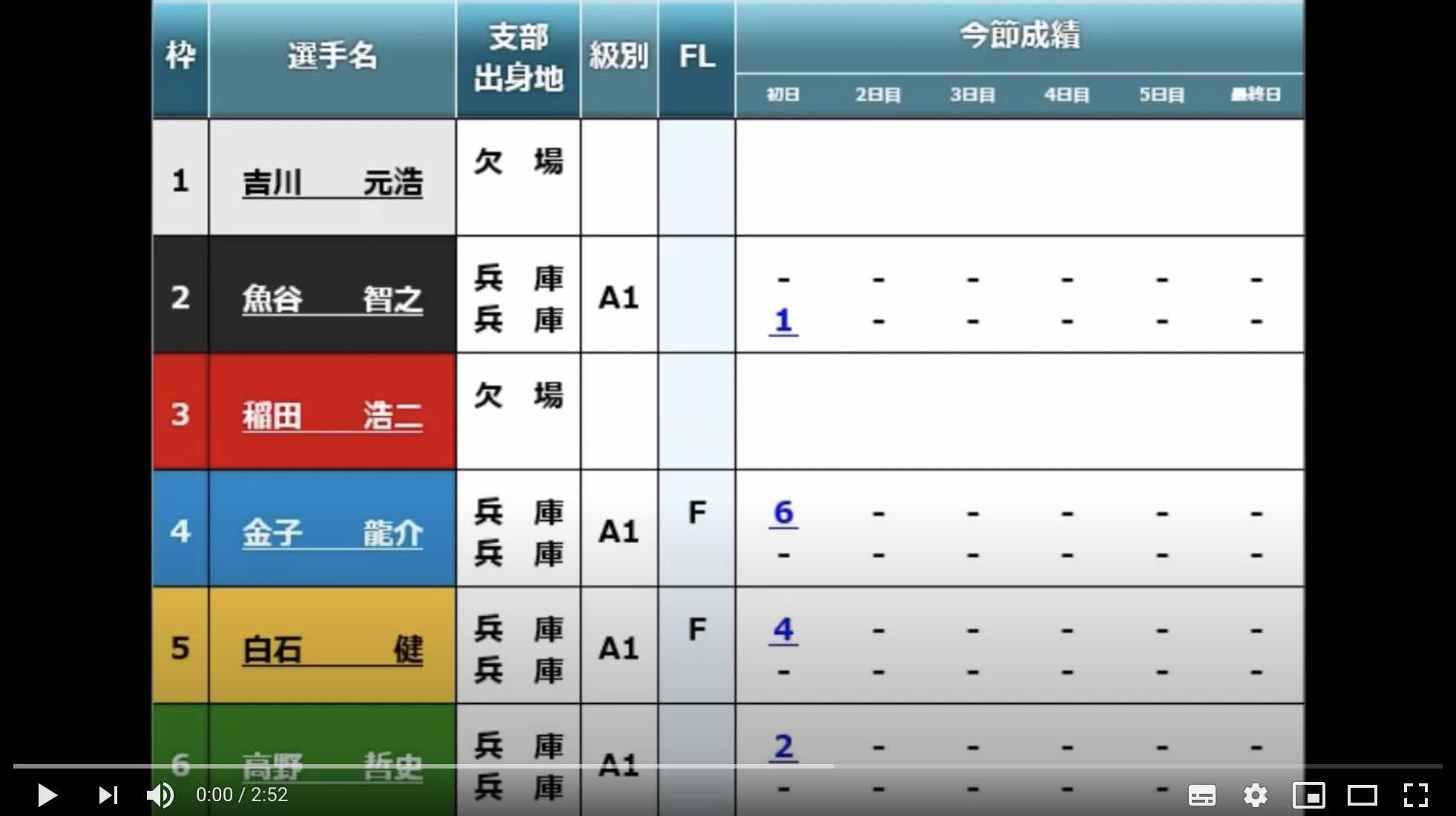 【尼崎競艇ドリーム】2艇欠場で4艇立ての尼崎No.1ドリーム戦の動画