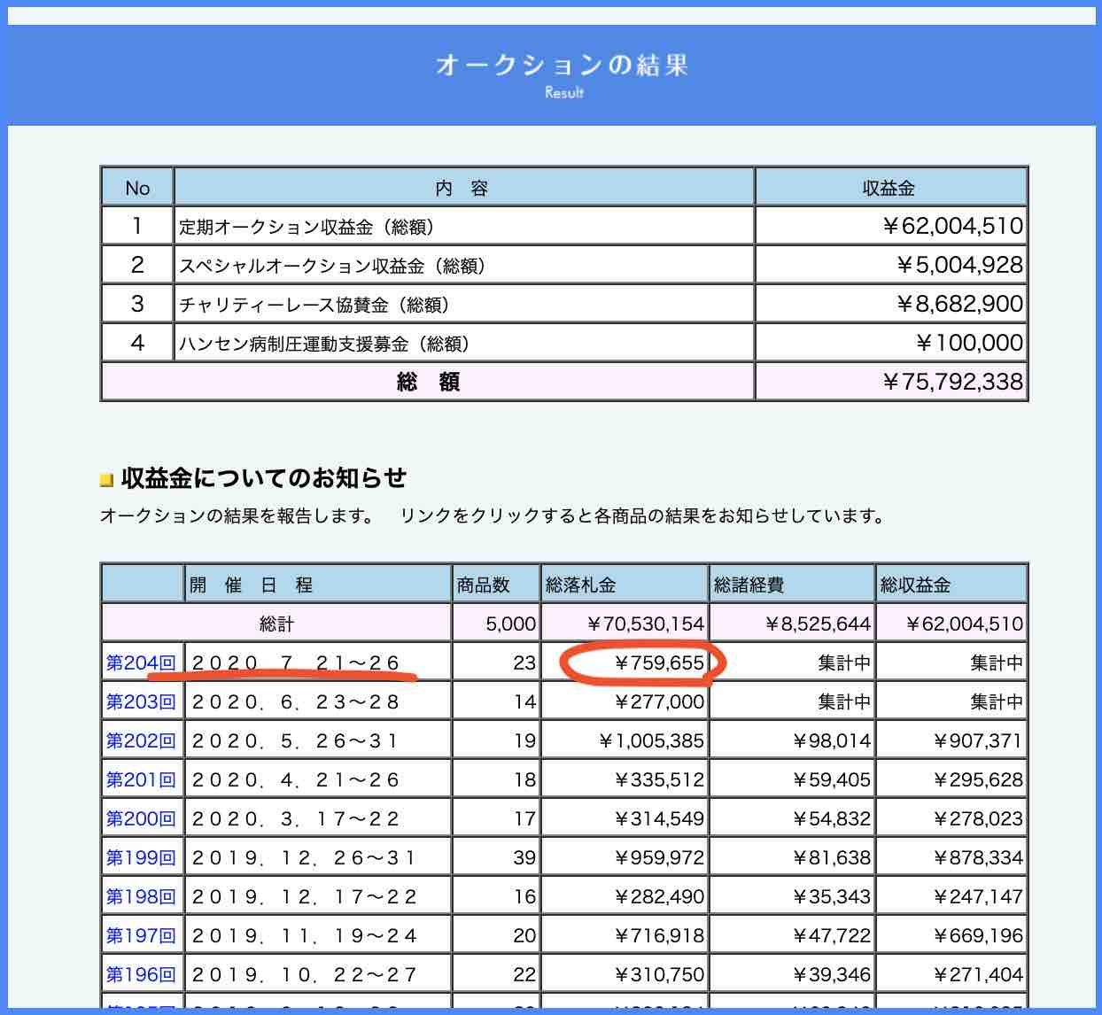 競艇ボートレース公式ハンセン病チャリティーオークション、SGオーシャンカップの結果総額