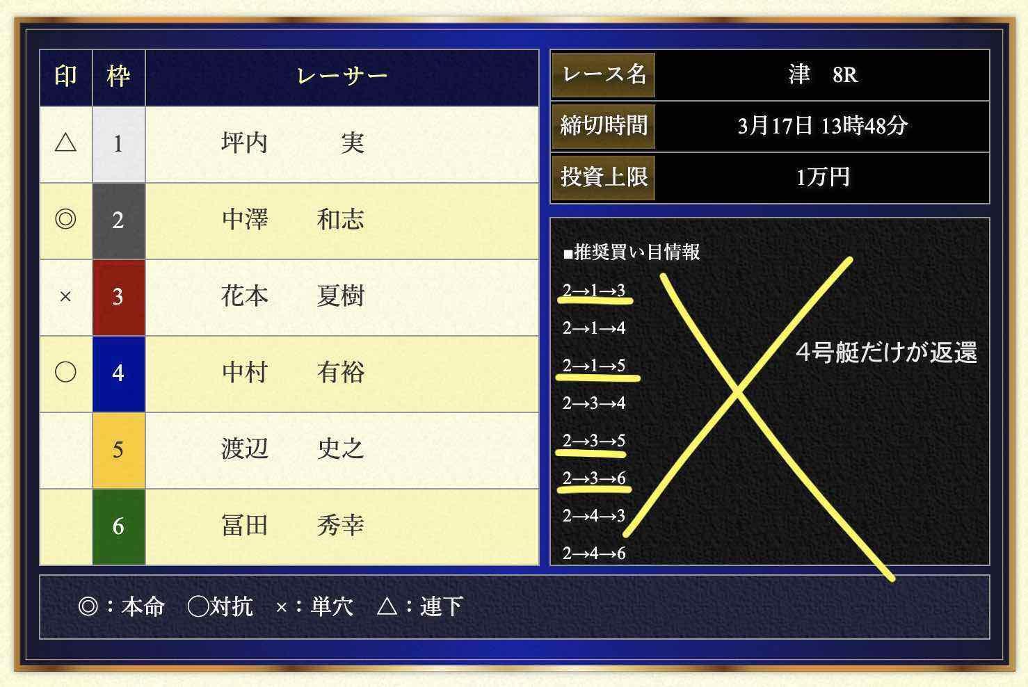 VMAX(ブイマックス)という競艇予想サイトの無料予想(無料情報)の抜き打ち検証